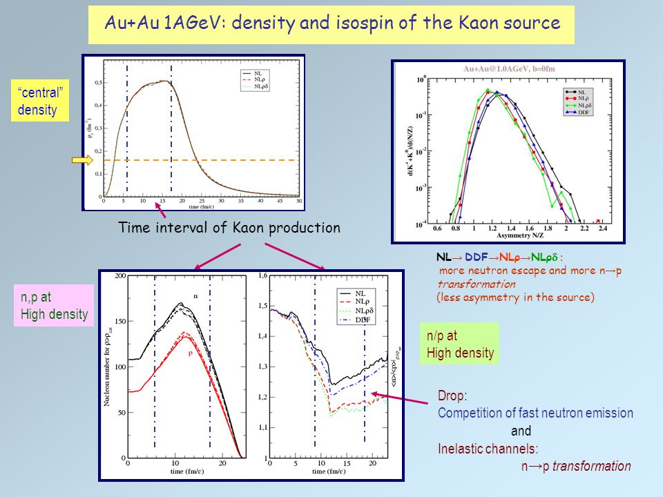 Au+Au@1AGeV: time evolution of the total number of nucleons Free nucleons Large n p transformation at early times: Less asymmetry in the Kaon source Check: π - /π +, n/p, K 0 /K + vs emission time (P_t) f ρ increasing sequence NL<DDF<NLρ<NLρδ Different behavior at lower energies, reduced inelastic competition