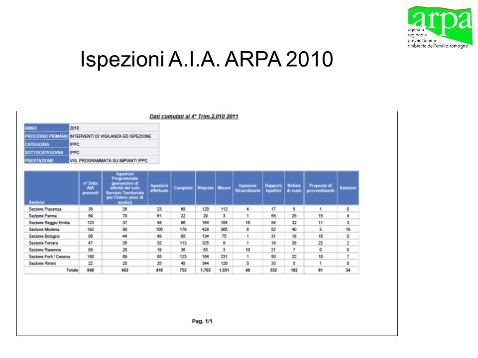 Ispezioni A.I.A. ARPA 2010