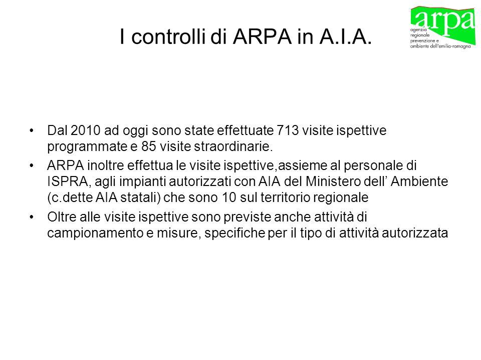 I controlli di ARPA in A.I.A. Dal 2010 ad oggi sono state effettuate 713 visite ispettive programmate e 85 visite straordinarie. ARPA inoltre effettua