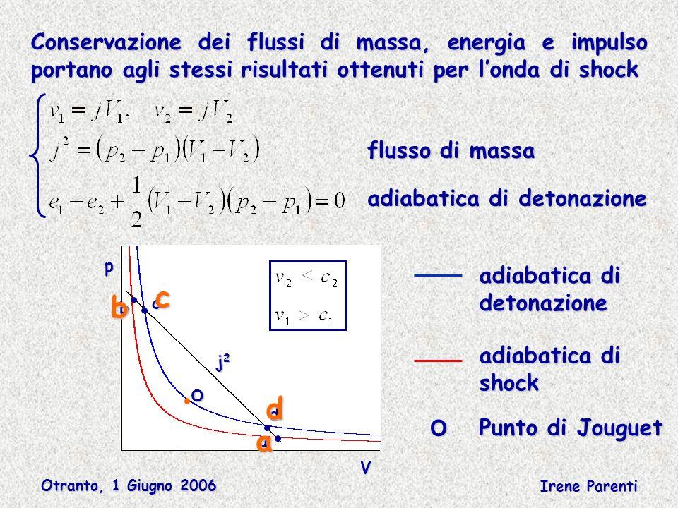 Otranto, 1 Giugno 2006 Irene Parenti Conservazione dei flussi di massa, energia e impulso portano agli stessi risultati ottenuti per londa di shock adiabatica di detonazione flusso di massa V p j2j2j2j2 a d b c adiabatica di detonazione shock a b c d O O Punto di Jouguet
