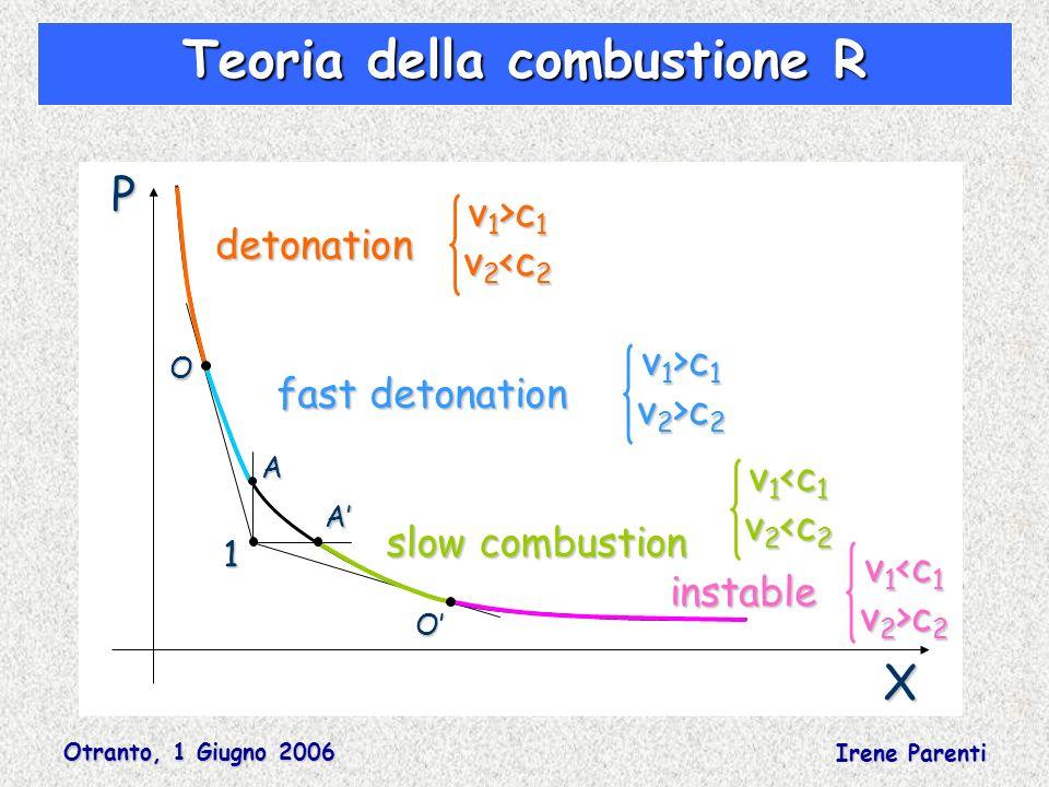 Otranto, 1 Giugno 2006 Irene Parenti Teoria della combustione R PA A O X O detonation slow combustion fast detonation instable v 1 >c 1 v 2 <c 2 v 1 <c 1 v 2 <c 2 v 1 >c 1 v 2 >c 2 v 1 <c 1 v 2 >c 2 1