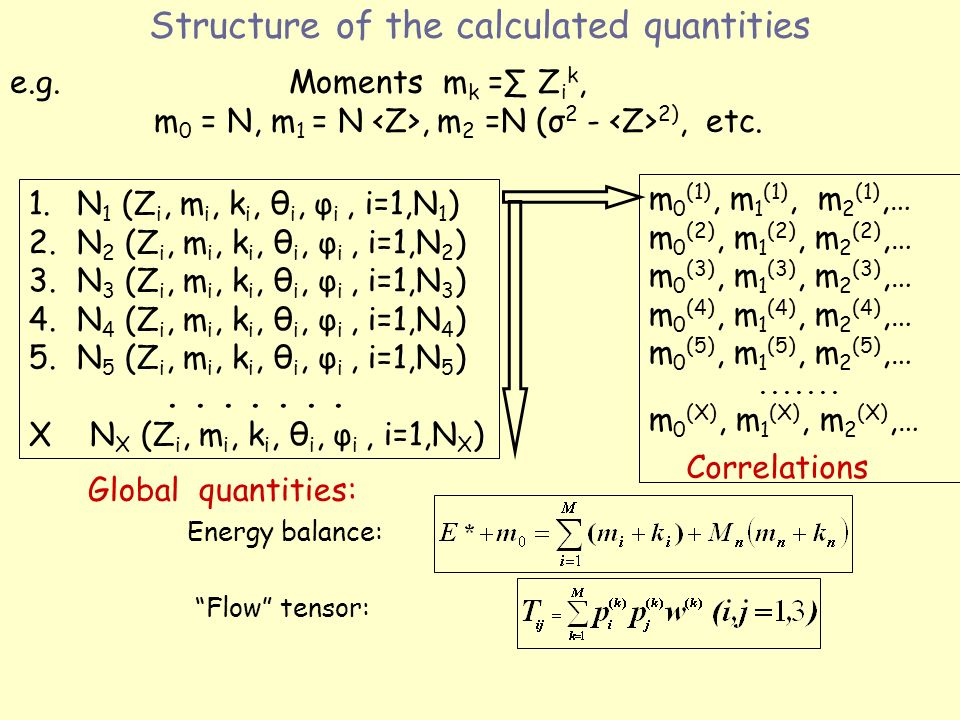 Structure of the calculated quantities Energy balance: 1.N 1 (Z i, m i, k i, θ i, φ i, i=1,N 1 ) 2.N 2 (Z i, m i, k i, θ i, φ i, i=1,N 2 ) 3.N 3 (Z i, m i, k i, θ i, φ i, i=1,N 3 ) 4.N 4 (Z i, m i, k i, θ i, φ i, i=1,N 4 ) 5.N 5 (Z i, m i, k i, θ i, φ i, i=1,N 5 ).......