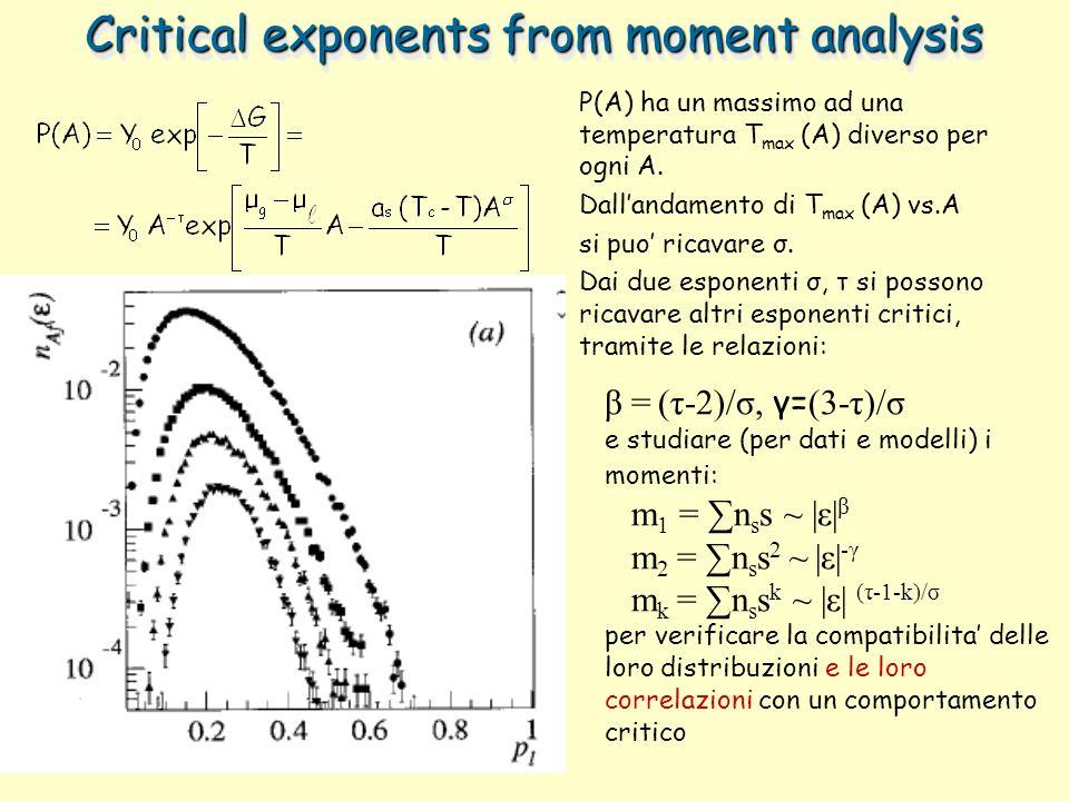 P(A) ha un massimo ad una temperatura T max (A) diverso per ogni A. Dallandamento di T max (A) vs.A si puo ricavare σ. Dai due esponenti σ, τ si posso
