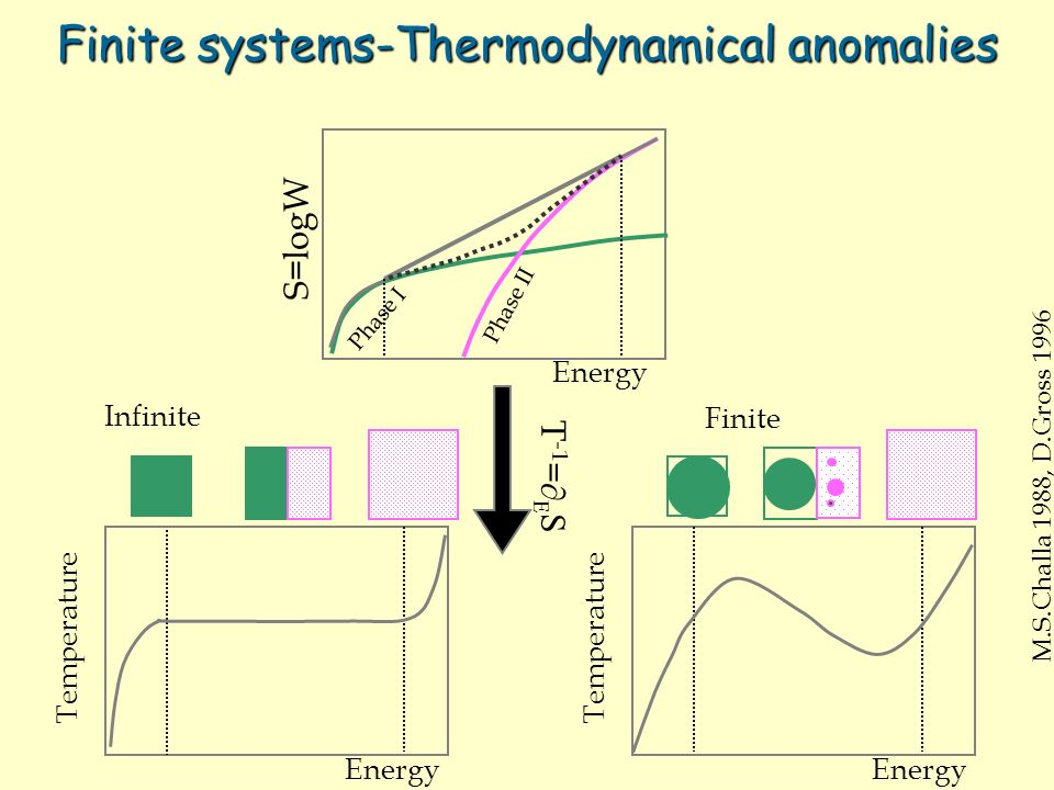 Finite systems-Thermodynamical anomalies T -1 = S Temperature Energy M.S.Challa 1988, D.Gross 1996 Phase II Phase I S=logW Energy Infinite Finite