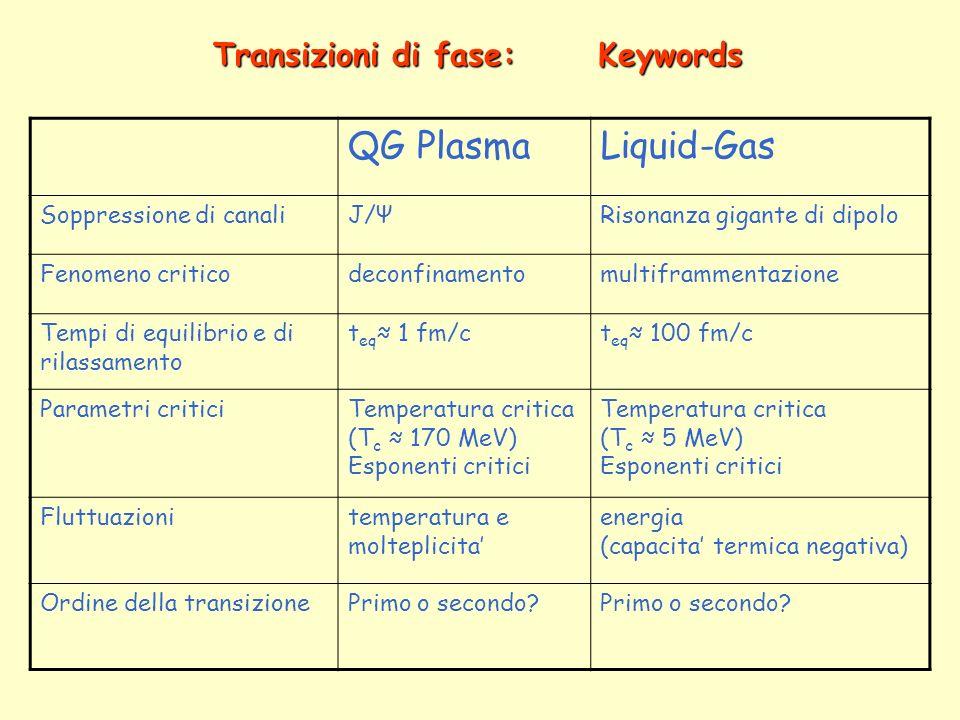 Transizioni di fase: Keywords QG PlasmaLiquid-Gas Soppressione di canaliJ/ΨRisonanza gigante di dipolo Fenomeno criticodeconfinamentomultiframmentazione Tempi di equilibrio e di rilassamento t eq 1 fm/ct eq 100 fm/c Parametri criticiTemperatura critica (T c 170 MeV) Esponenti critici Temperatura critica (T c 5 MeV) Esponenti critici Fluttuazionitemperatura e molteplicita energia (capacita termica negativa) Ordine della transizionePrimo o secondo