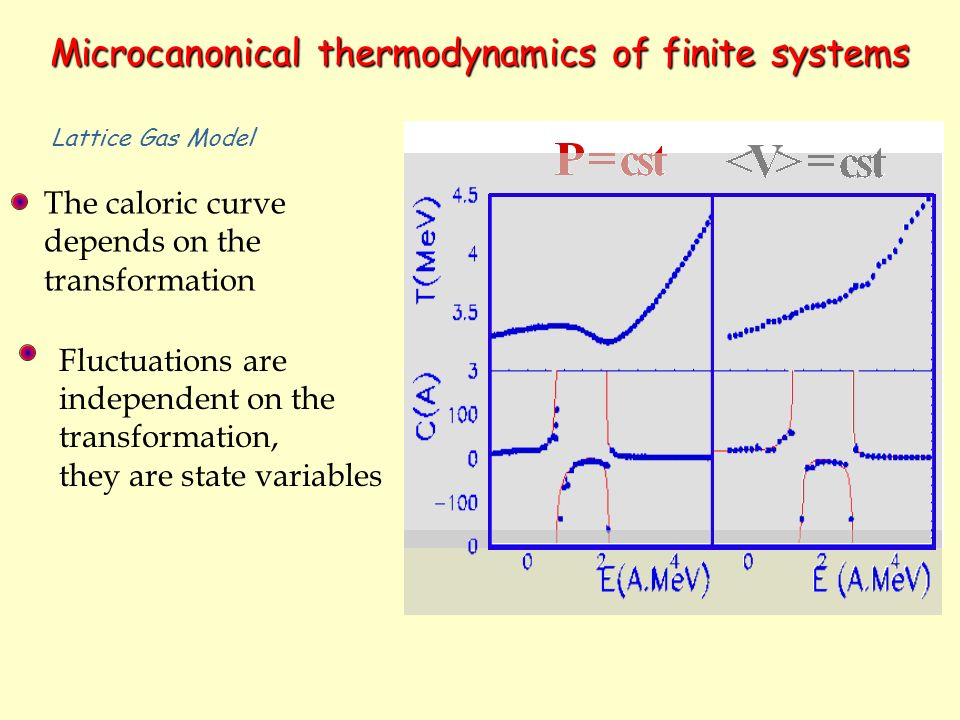 Microcanonical thermodynamics of finite systems The caloric curve depends on the transformation Fluctuations are independent on the transformation, they are state variables Lattice Gas Model