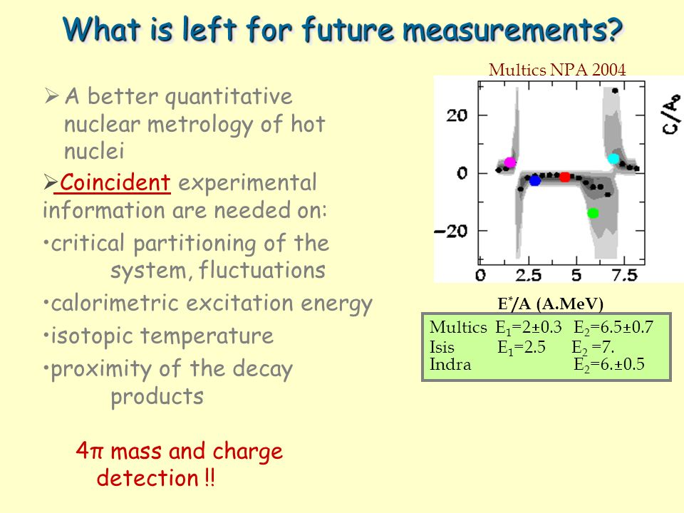 What is left for future measurements. Multics E 1 =2 0.3 E 2 =6.5 0.7 Isis E 1 =2.5 E 2 =7.