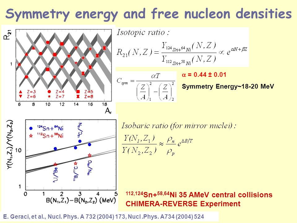 Symmetry energy and free nucleon densities E. Geraci, et al., Nucl.