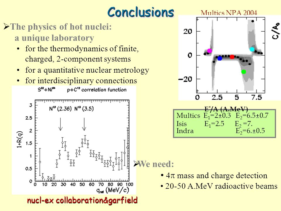 1+R(q) ConclusionsConclusions The physics of hot nuclei: a unique laboratory for the thermodynamics of finite, charged, 2-component systems for a quantitative nuclear metrology for interdisciplinary connections Multics E 1 =2 0.3 E 2 =6.5 0.7 Isis E 1 =2.5 E 2 =7.
