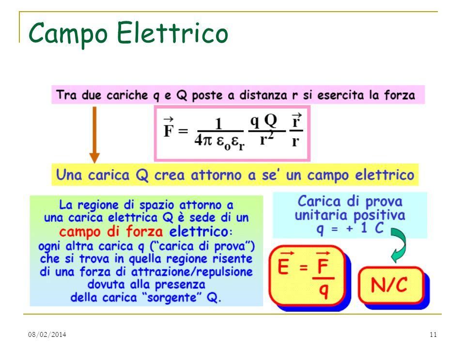 08/02/201411 Campo Elettrico