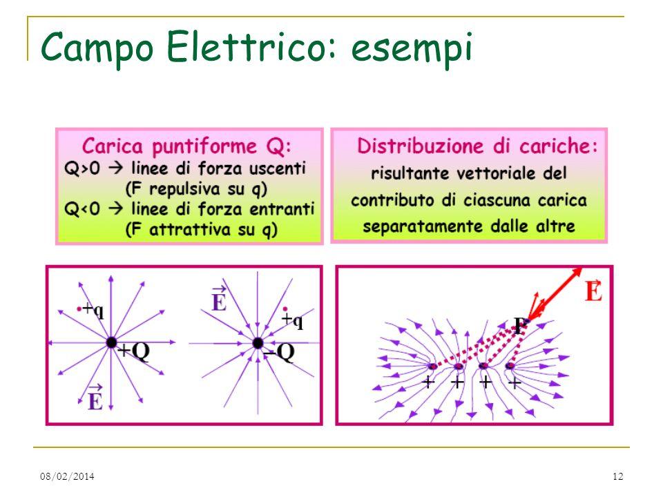 08/02/201412 Campo Elettrico: esempi