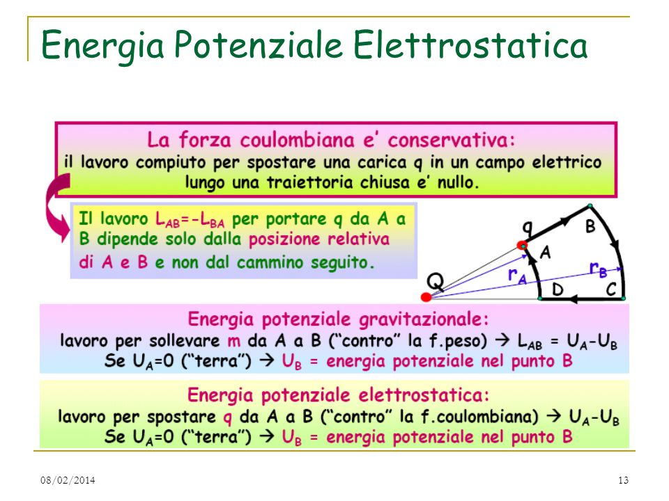 08/02/201413 Energia Potenziale Elettrostatica