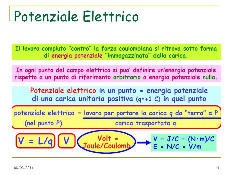 08/02/201414 Potenziale Elettrico