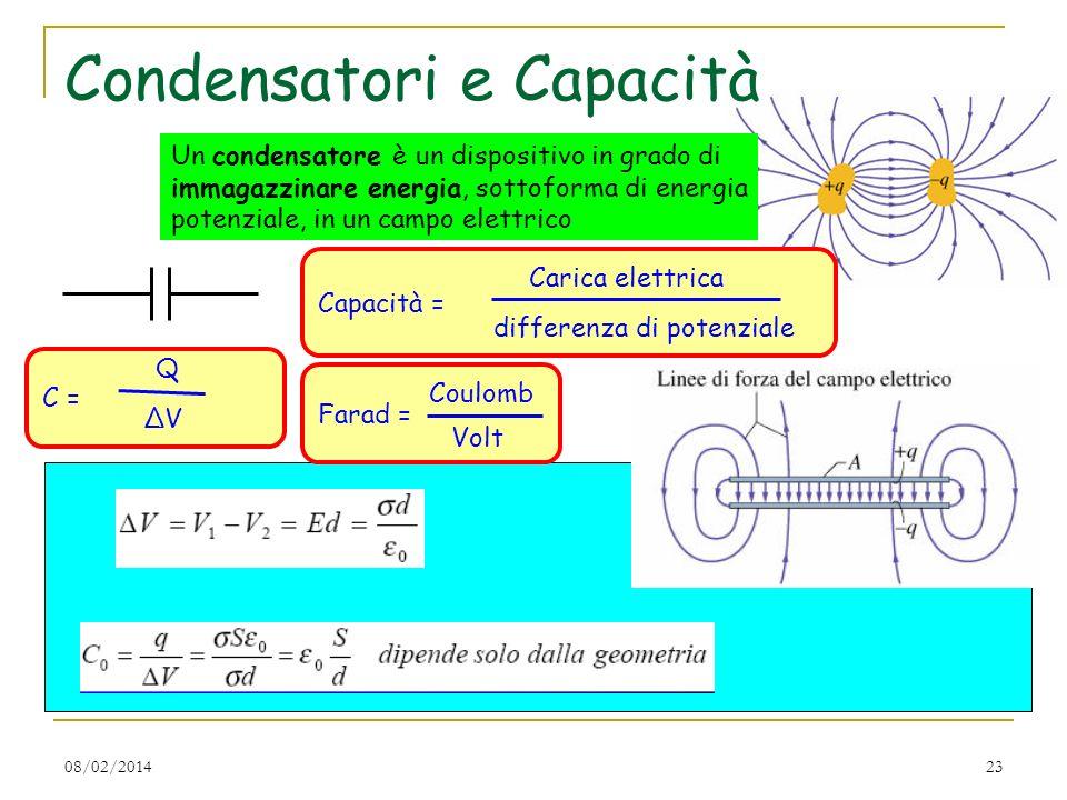08/02/201423 Condensatori e Capacità Capacità = Carica elettrica differenza di potenziale C = Q ΔV Farad = Coulomb Volt Un condensatore è un dispositi