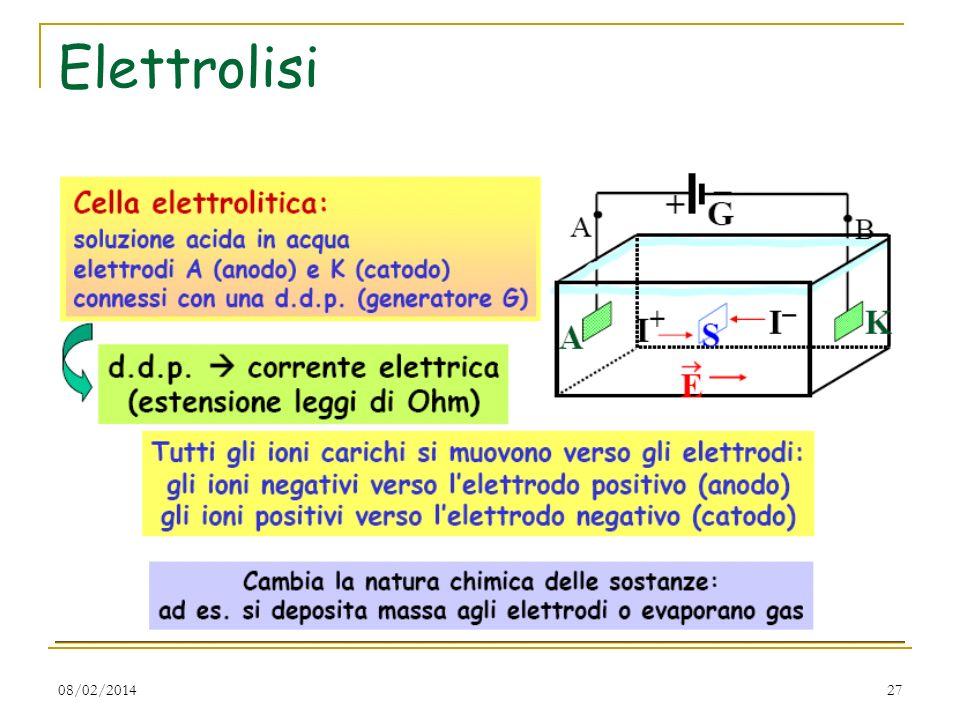 08/02/201427 Elettrolisi