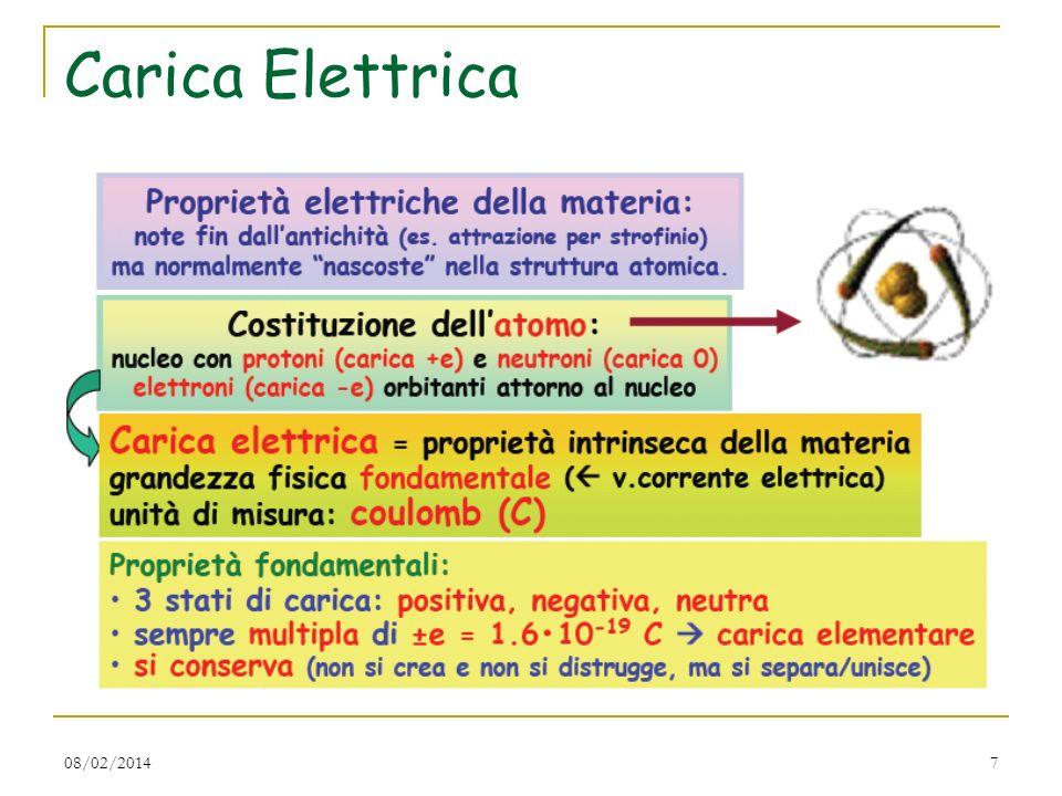 08/02/201418 Il moto delle cariche elettriche