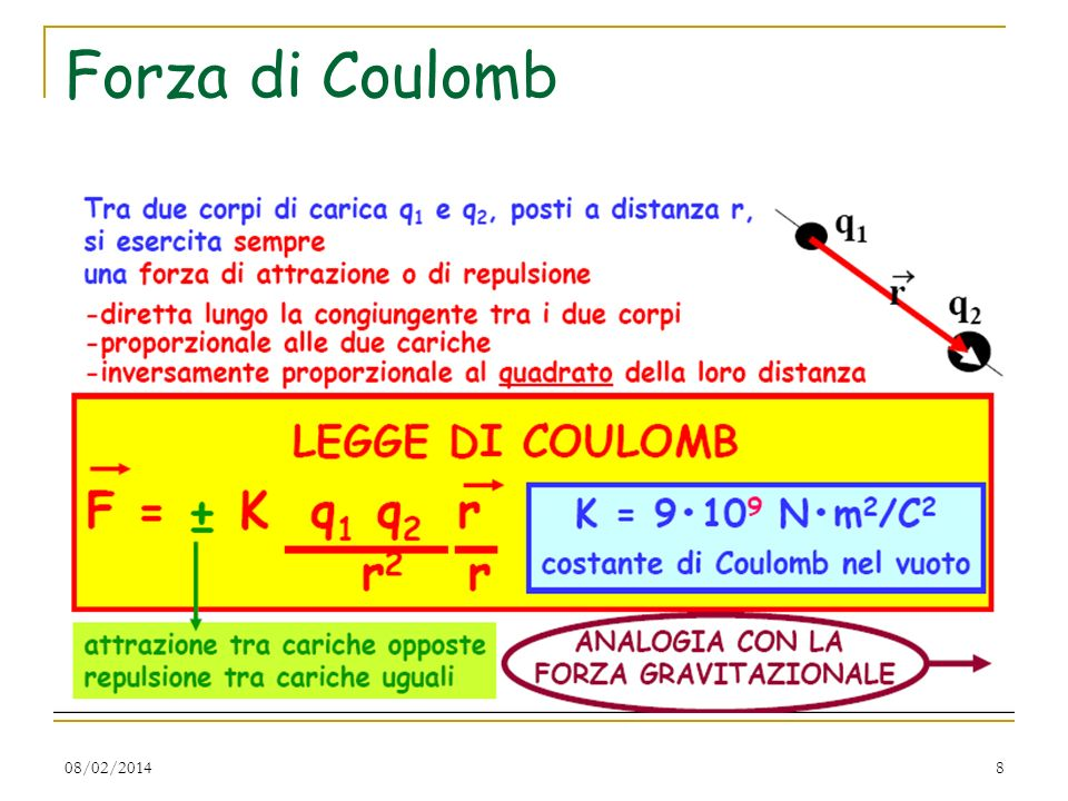 08/02/20148 Forza di Coulomb