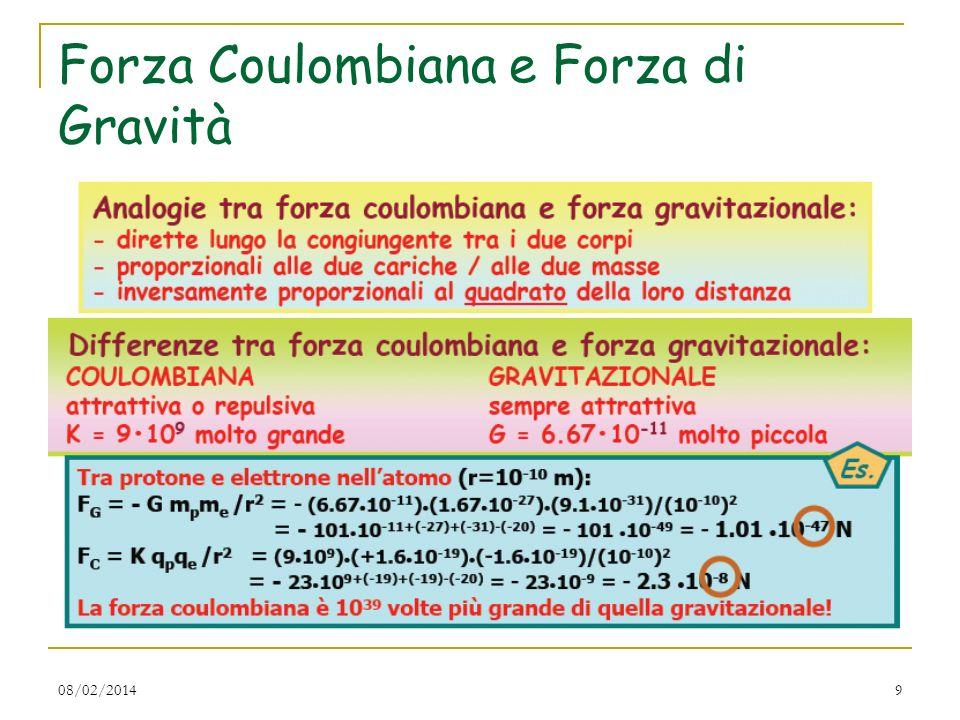 08/02/20149 Forza Coulombiana e Forza di Gravità