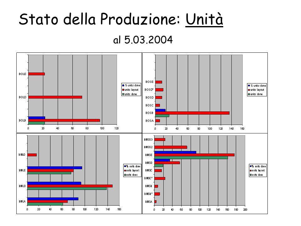 Stato della Produzione: Unità al 5.03.2004