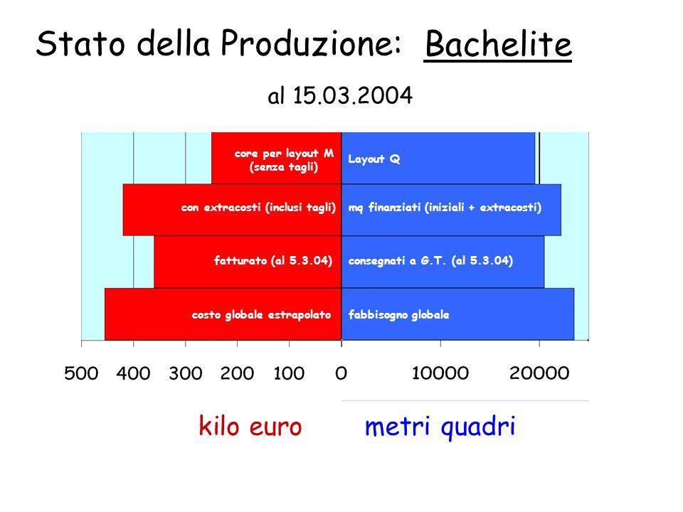 Stato della Produzione: Bachelite metri quadrikilo euro Layout Q consegnati a G.T.