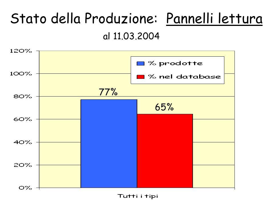 Stato della Produzione: Pannelli lettura al 11.03.2004 77% 65%