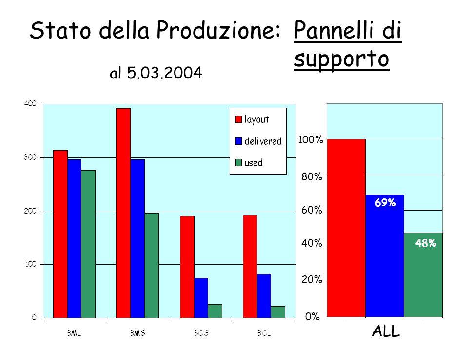 Stato della Produzione: al 5.03.2004 100% ALL Pannelli di supporto 0% 80% 60% 40% 20% 69% 48%
