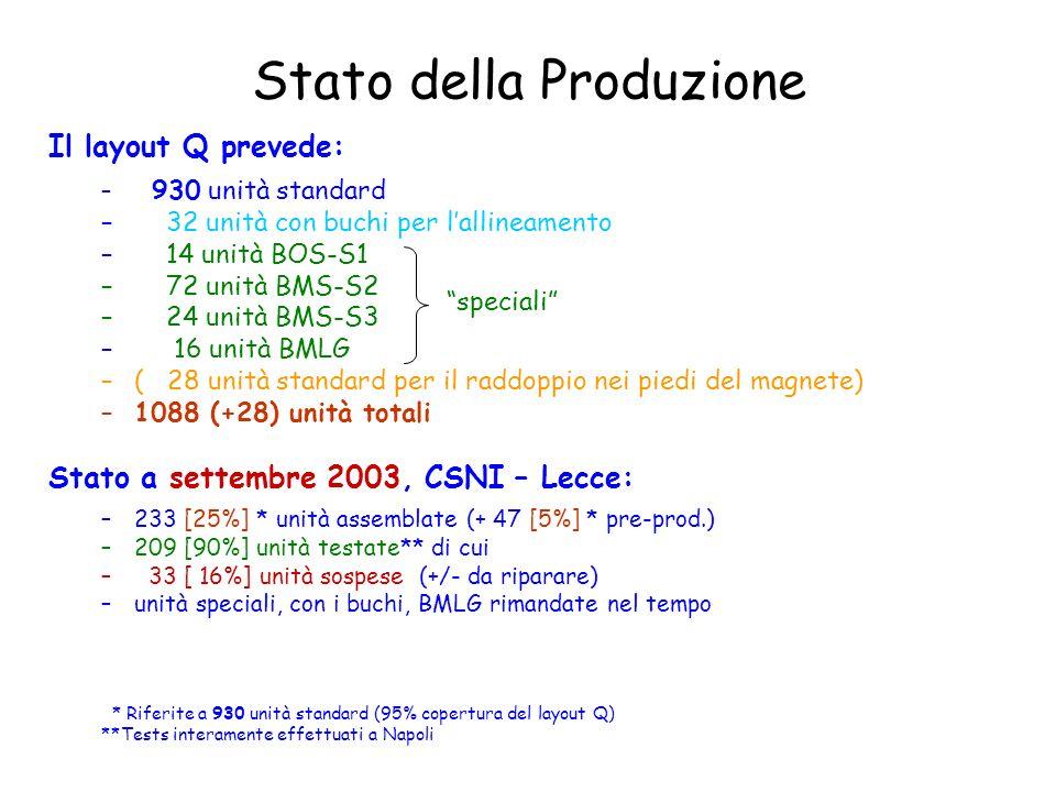 Stato della Produzione Il layout Q prevede: – 930 unità standard – 32 unità con buchi per lallineamento – 14 unità BOS-S1 – 72 unità BMS-S2 – 24 unità BMS-S3 – 16 unità BMLG –( 28 unità standard per il raddoppio nei piedi del magnete) –1088 (+28) unità totali Stato a settembre 2003, CSNI – Lecce: –233 [25%] * unità assemblate (+ 47 [5%] * pre-prod.) –209 [90%] unità testate** di cui – 33 [ 16%] unità sospese (+/- da riparare) –unità speciali, con i buchi, BMLG rimandate nel tempo * Riferite a 930 unità standard (95% copertura del layout Q) **Tests interamente effettuati a Napoli speciali
