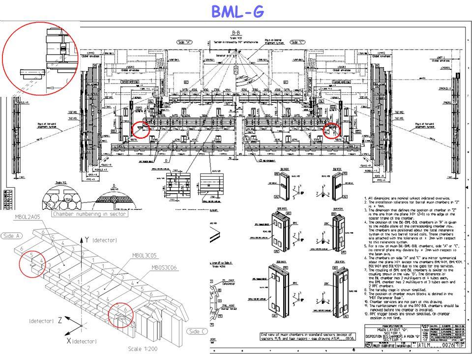 BML-G