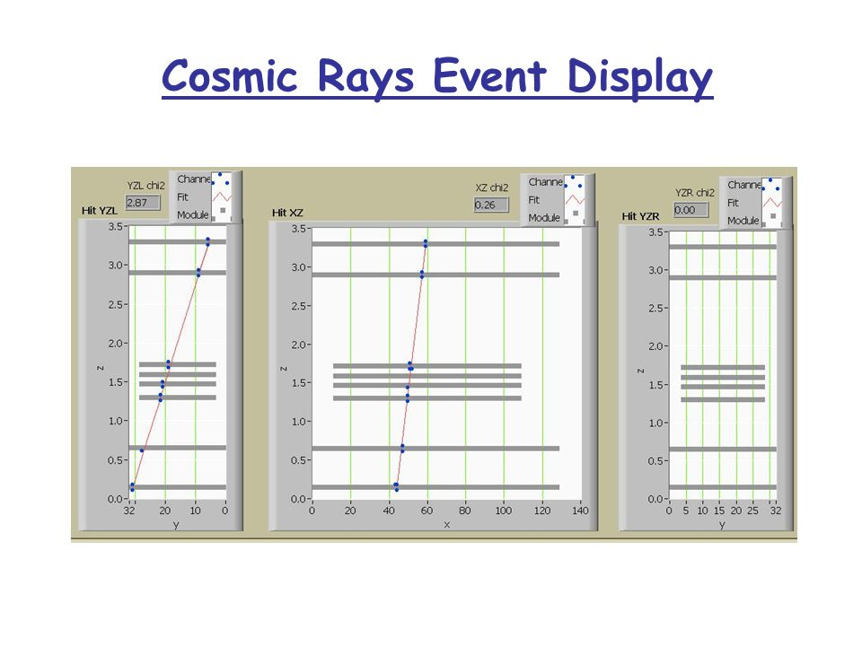 20-07-2003 Cosmic Rays Event Display