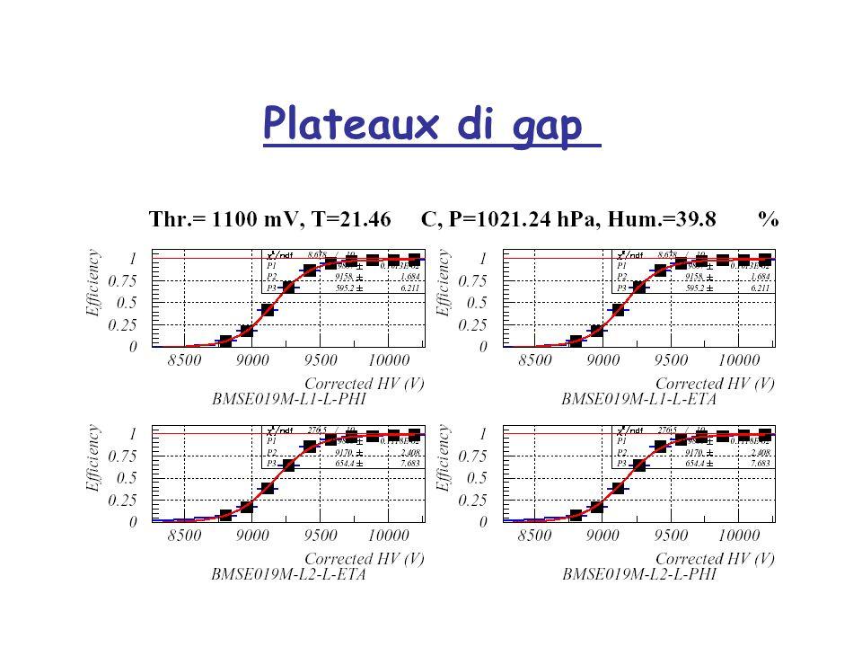 Plateaux di gap