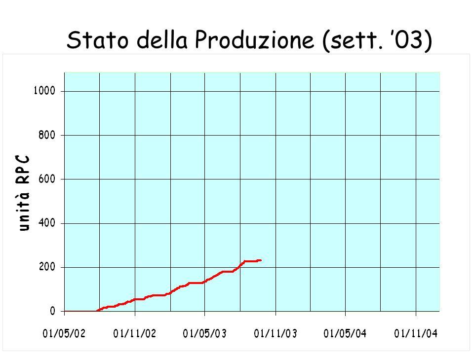 Stato della Produzione (sett. 03)