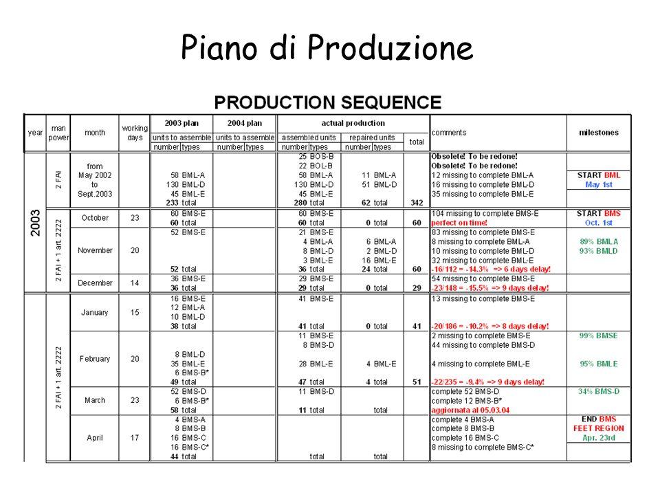 Sommario della Produzione al 12.03.2004 471 [50.6%] unità standard prodotte a LE (+47 di pre-produzione) 404 [43.4%] spedite a NA per il test 370 [39.8%] testate a NA (453 test effettuati) 317 [34.