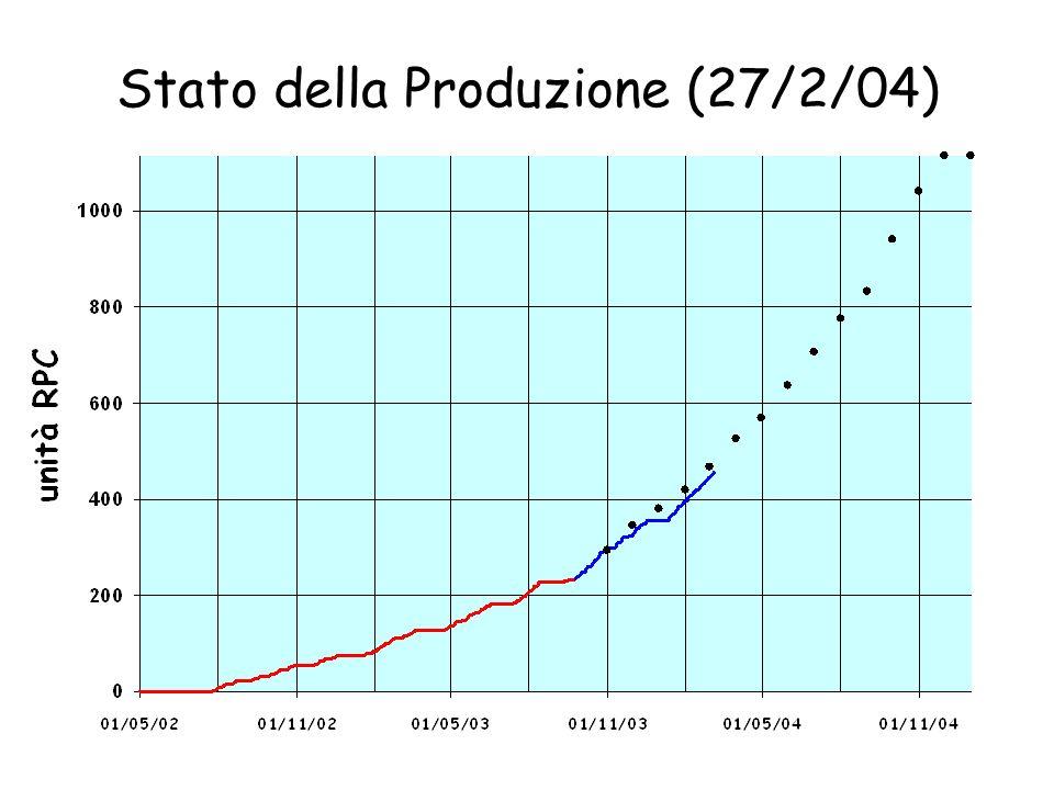 Stato della Produzione (5/3/04) 88% 46% 13% 11% 276 314 181 392 25 190 22 192