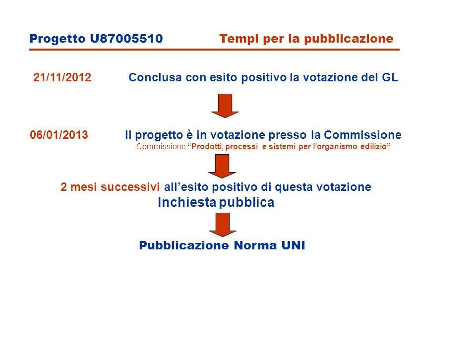Progetto U87005510 Tempi per la pubblicazione 21/11/2012Conclusa con esito positivo la votazione del GL 06/01/2013Il progetto è in votazione presso la