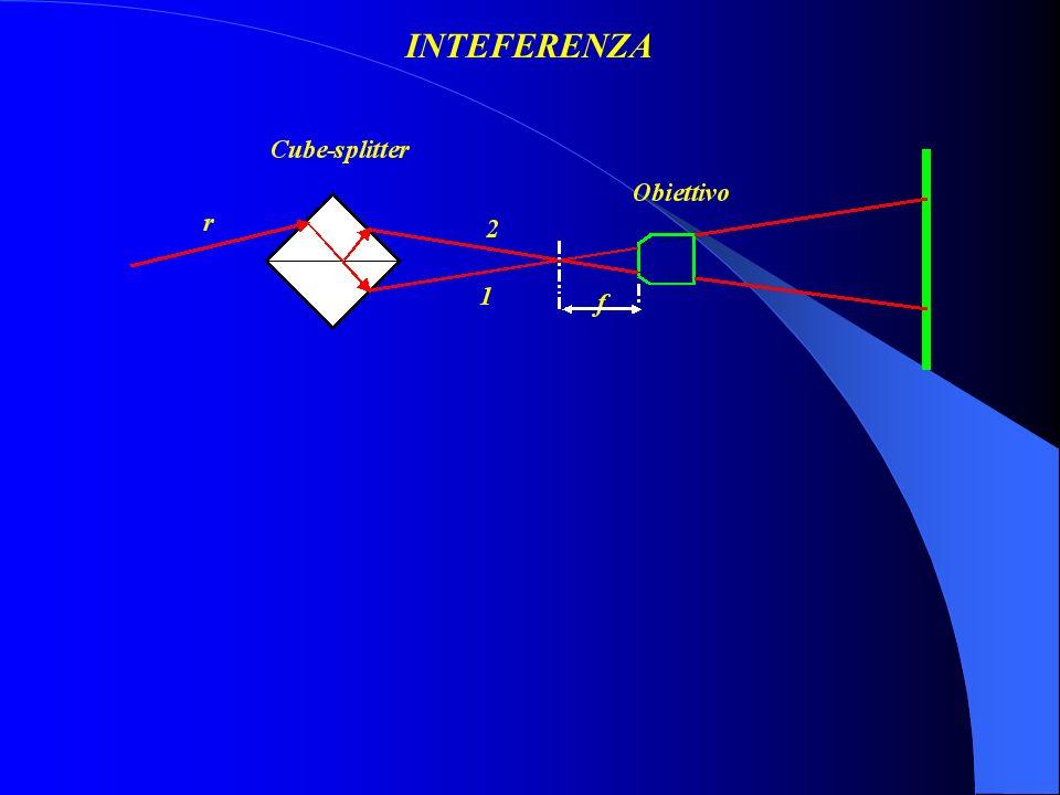 Le onde si propagano nelle direzioni /2 rispetto allasse X Il pattern di frange si osserva nel piano (Y,Z).