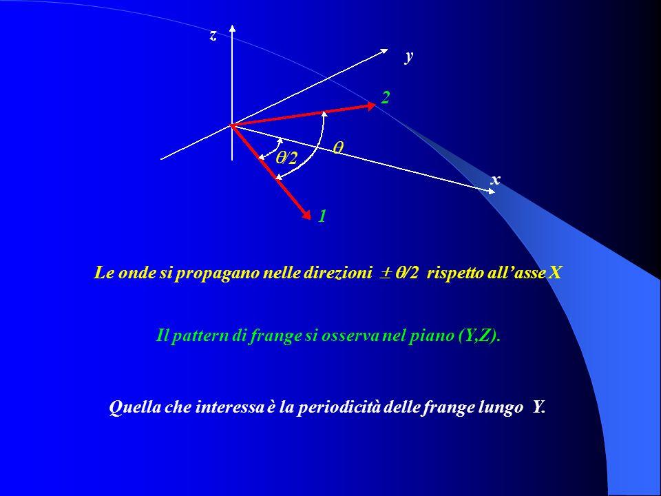 lunghezza donda la periodicità delle frange, (lungo lasse Y), è :