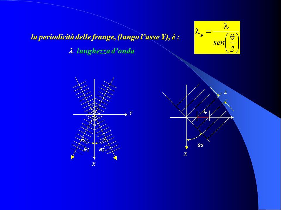 E =E = Ae i k x (e - i k y +e i k y )e - i t =2Acos( k y )e i k x e - i t I (y) 4A2A2 cos 2 ( k y ) Interfrangia = zeri della I(y) Lintensità<EE*>.