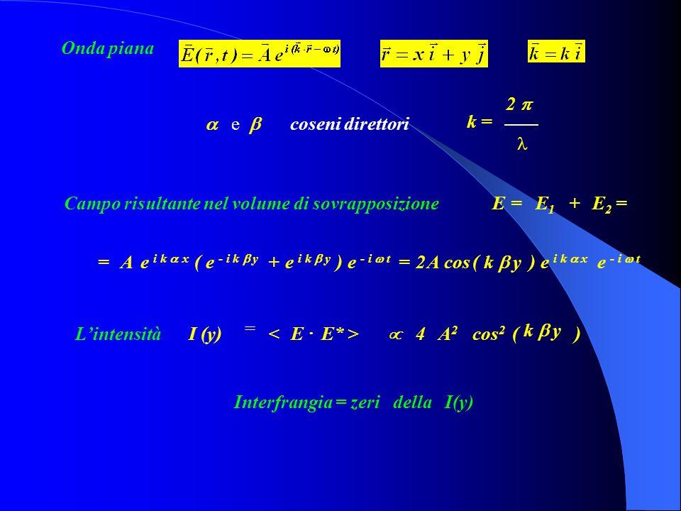 Il cerchio rappresenta la traccia dellonda Le strisce verticali rappresentano delle lame di luce Lintensità è data (andamento tipo cos 2 ).