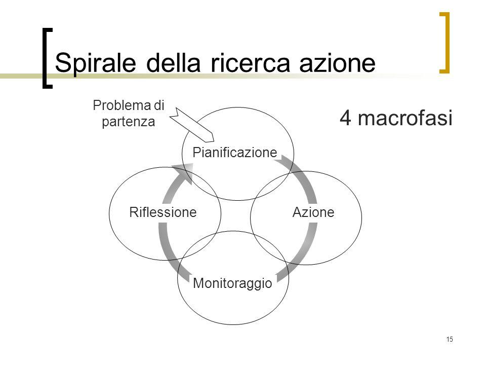 15 Spirale della ricerca azione Problema di partenza Azione Monitoraggio Pianificazione Riflessione 4 macrofasi