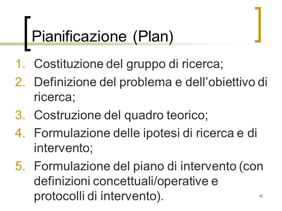 16 Pianificazione (Plan) 1.Costituzione del gruppo di ricerca; 2.Definizione del problema e dellobiettivo di ricerca; 3.Costruzione del quadro teorico