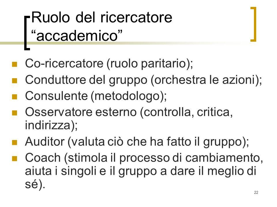 22 Ruolo del ricercatore accademico Co-ricercatore (ruolo paritario); Conduttore del gruppo (orchestra le azioni); Consulente (metodologo); Osservator