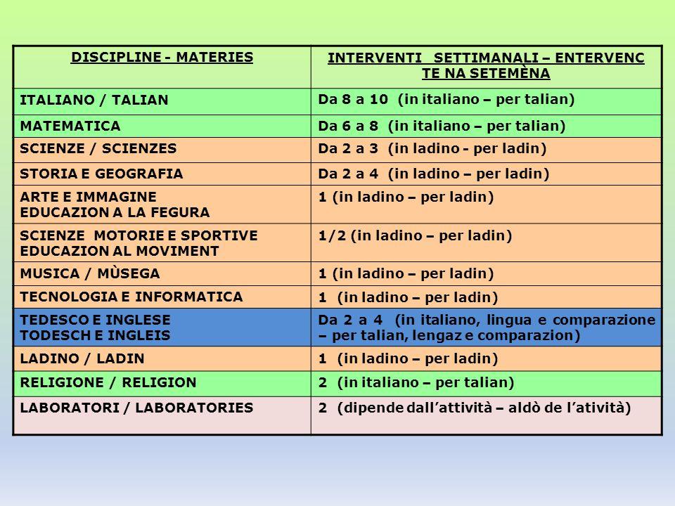 DISCIPLINE - MATERIESINTERVENTI SETTIMANALI – ENTERVENC TE NA SETEMÈNA ITALIANO / TALIANDa 8 a 10 (in italiano – per talian) MATEMATICADa 6 a 8 (in italiano – per talian) SCIENZE / SCIENZESDa 2 a 3 (in ladino - per ladin) STORIA E GEOGRAFIADa 2 a 4 (in ladino – per ladin) ARTE E IMMAGINE EDUCAZION A LA FEGURA 1 (in ladino – per ladin) SCIENZE MOTORIE E SPORTIVE EDUCAZION AL MOVIMENT 1/2 (in ladino – per ladin) MUSICA / MÙSEGA1 (in ladino – per ladin) TECNOLOGIA E INFORMATICA1 (in ladino – per ladin) TEDESCO E INGLESE TODESCH E INGLEIS Da 2 a 4 (in italiano, lingua e comparazione – per talian, lengaz e comparazion) LADINO / LADIN1 (in ladino – per ladin) RELIGIONE / RELIGION2 (in italiano – per talian) LABORATORI / LABORATORIES2 (dipende dallattività – aldò de latività)