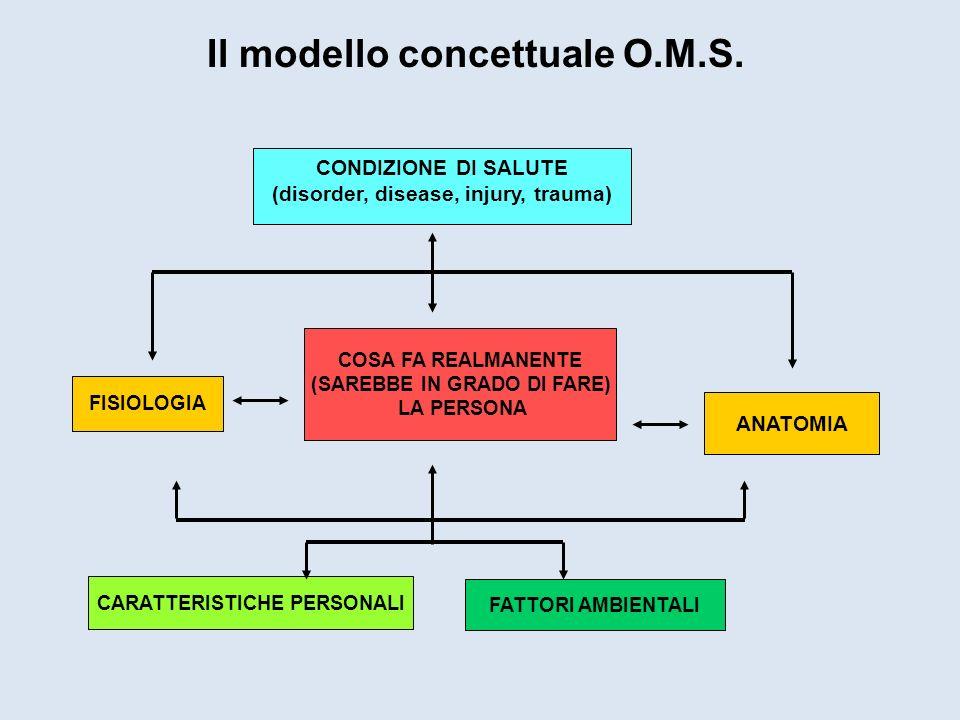 Il modello concettuale O.M.S. FISIOLOGIA FATTORI AMBIENTALI CARATTERISTICHE PERSONALI ANATOMIA COSA FA REALMANENTE (SAREBBE IN GRADO DI FARE) LA PERSO
