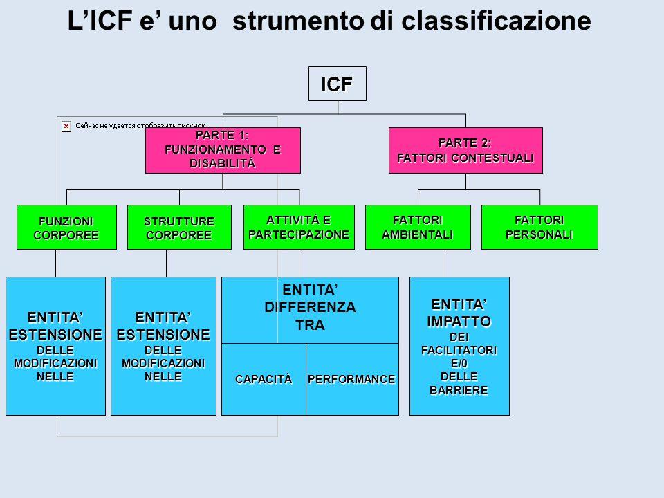 LICF e uno strumento di classificazione ENTITA DIFFERENZA TRA ICF PARTE 1: FUNZIONAMENTO E DISABILITÀ PARTE 2: FATTORI CONTESTUALI FUNZIONICORPOREE AT
