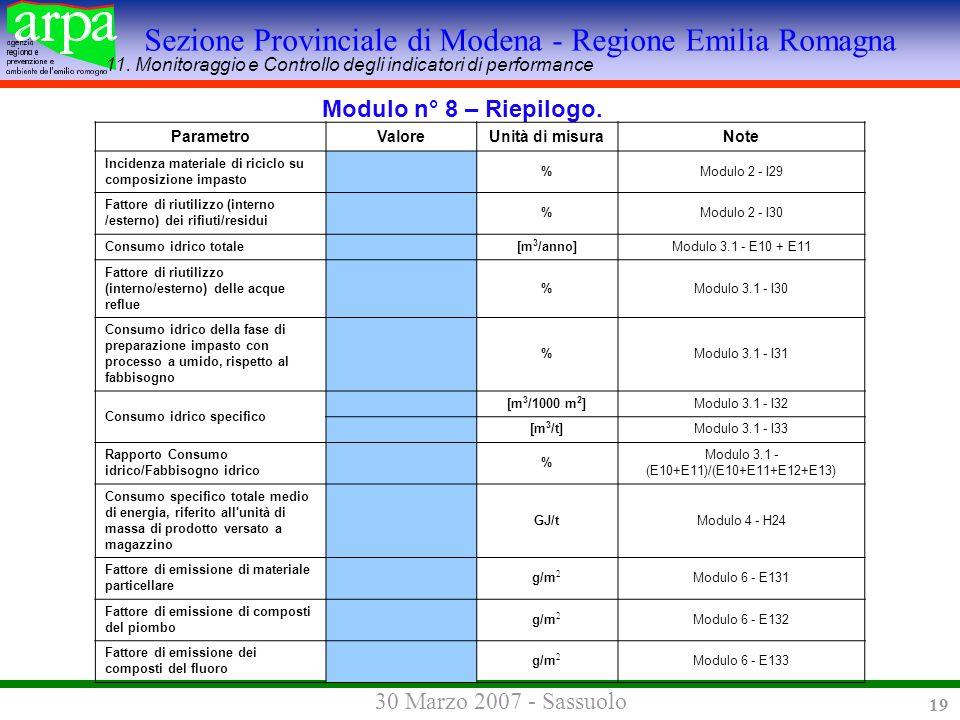 Sezione Provinciale di Modena - Regione Emilia Romagna 30 Marzo 2007 - Sassuolo 19 Modulo n° 8 – Riepilogo.
