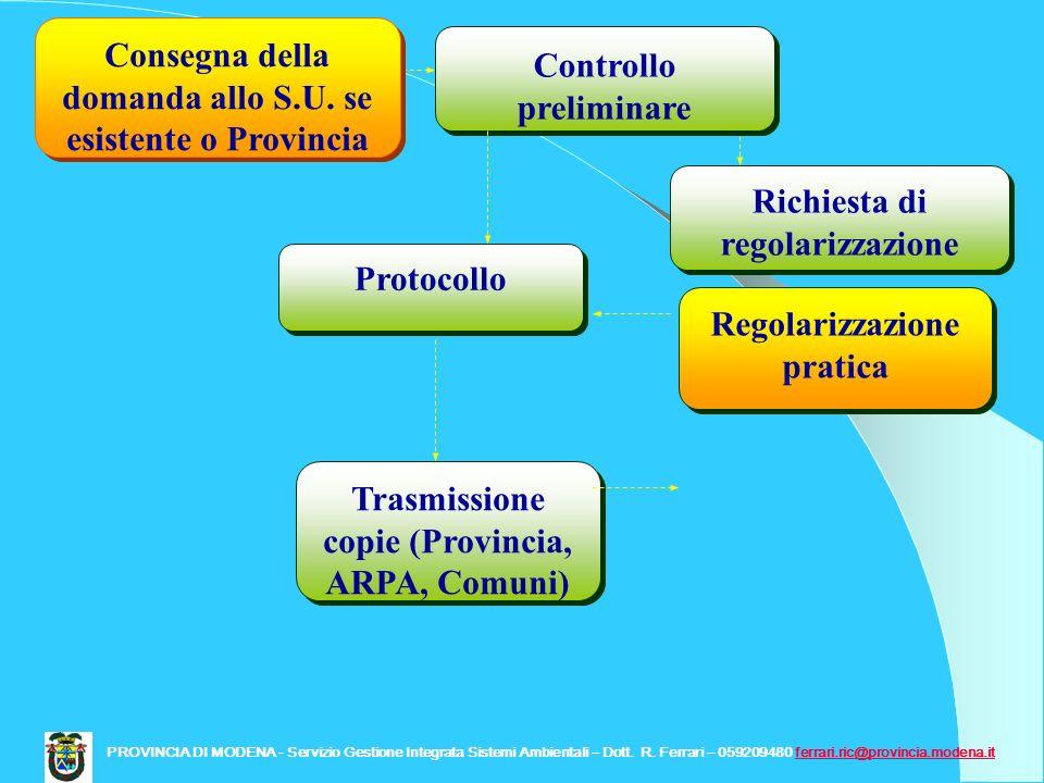 Protocollo Controllo preliminare Trasmissione copie (Provincia, ARPA, Comuni) Richiesta di regolarizzazione Regolarizzazione pratica Consegna della do