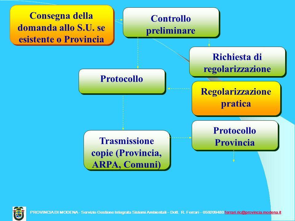 Protocollo Controllo preliminare Trasmissione copie (Provincia, ARPA, Comuni) Protocollo Provincia Richiesta di regolarizzazione Regolarizzazione prat