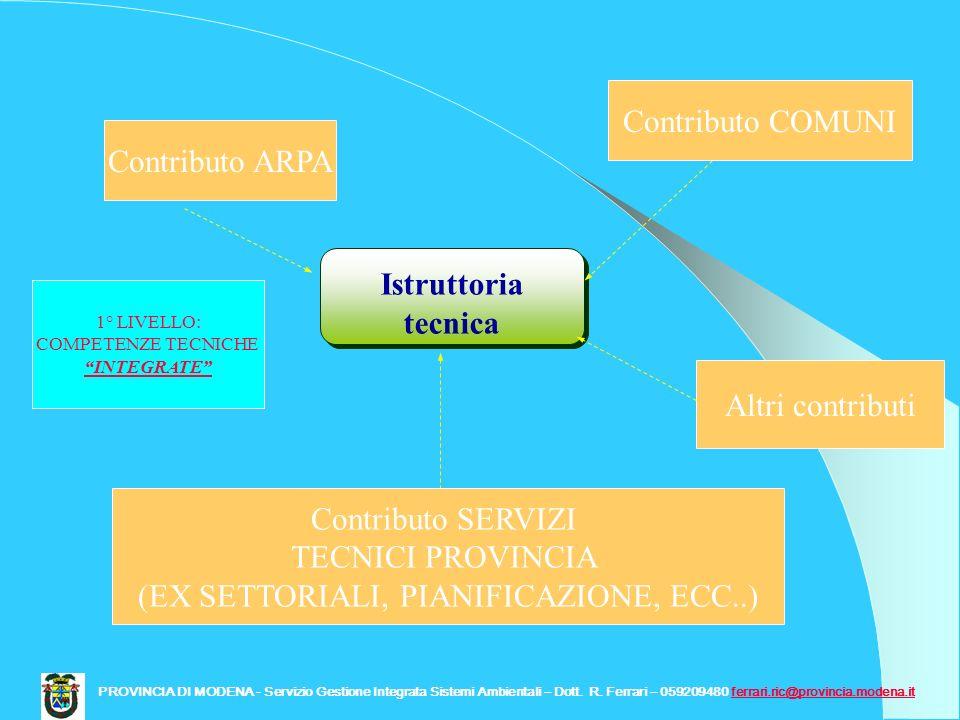 Istruttoria tecnica Contributo ARPA Contributo COMUNI Contributo SERVIZI TECNICI PROVINCIA (EX SETTORIALI, PIANIFICAZIONE, ECC..) Altri contributi PRO
