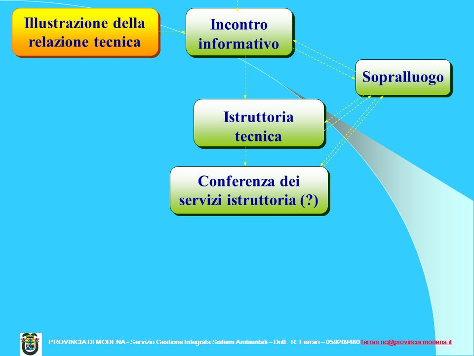 Incontro informativo Illustrazione della relazione tecnica Istruttoria tecnica Sopralluogo Conferenza dei servizi istruttoria (?) PROVINCIA DI MODENA