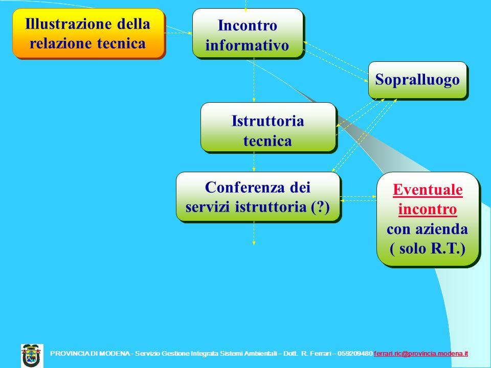 Incontro informativo Illustrazione della relazione tecnica Istruttoria tecnica Sopralluogo Conferenza dei servizi istruttoria (?) Eventuale incontro c
